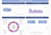 It Reports - Examples & Templates For Modern It Reporting in It Support Report Template